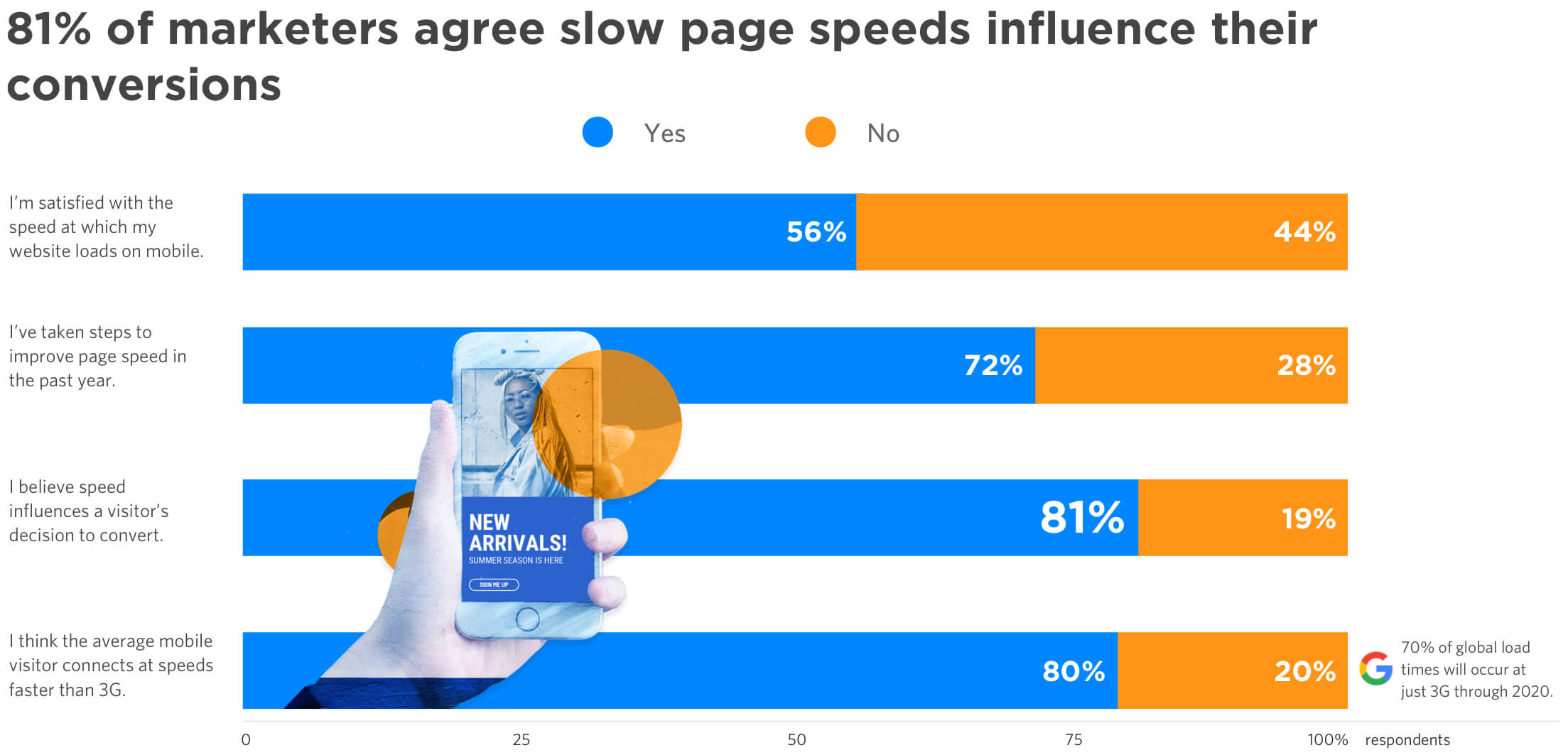 81 percent of marketers agree slow page speeds influence conversions