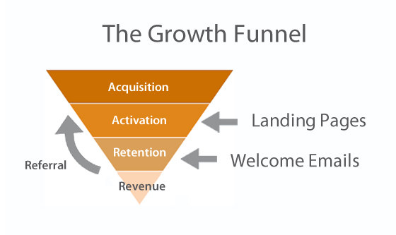 Growth funnel diagram