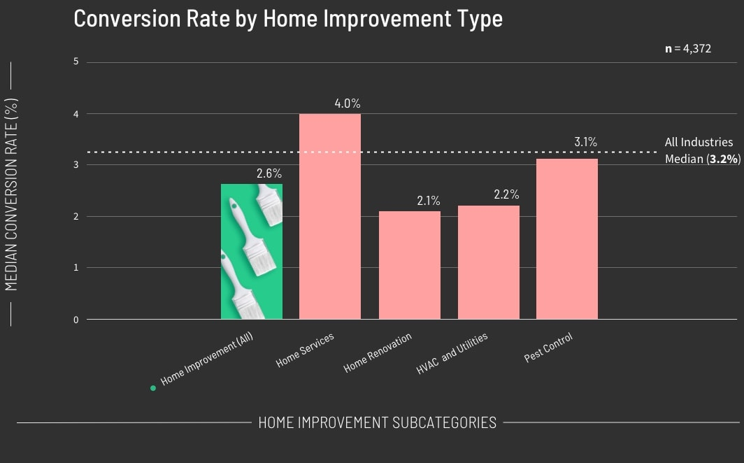 Conversion Rate by Home Improvement Type Graph