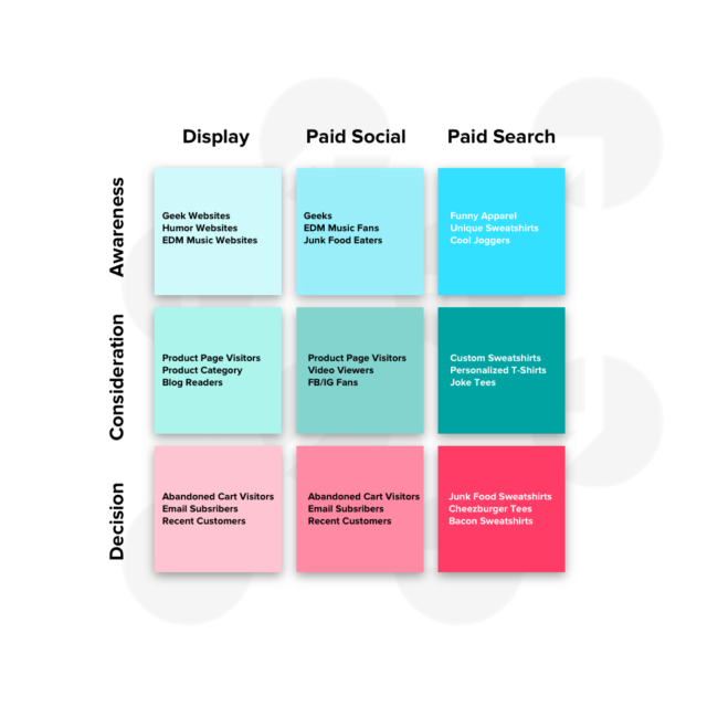 paid media cube a template for clarifying your ppc strategy