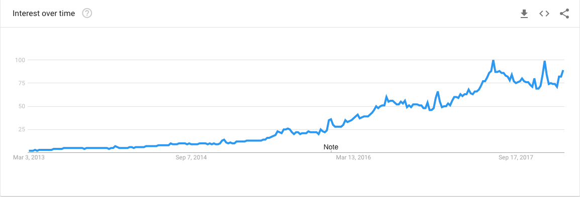 Near me search term interest in the past 5 years (via Google Trends)