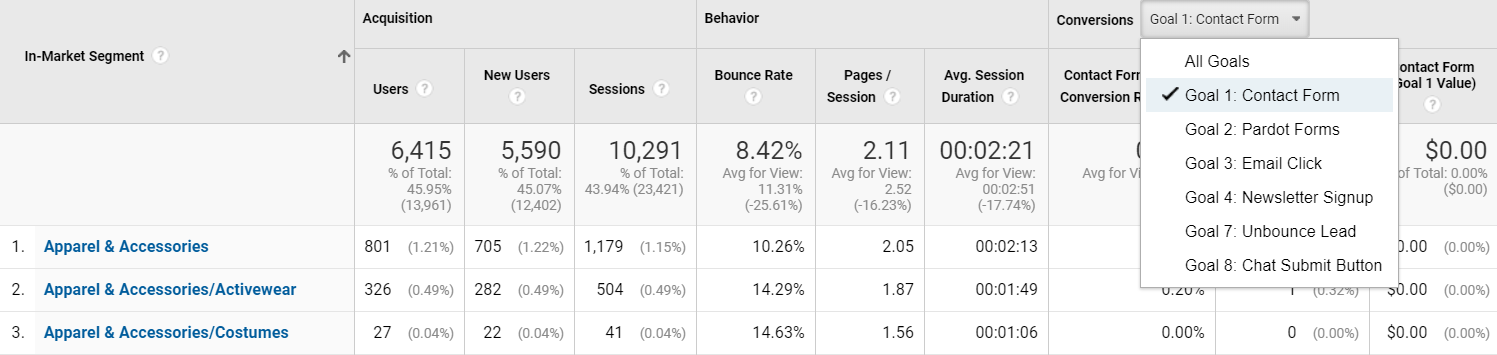 in market segment in Google Analytics