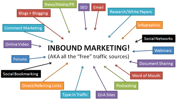 inbound marketing sources