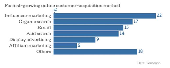 influencer-marketing-graph