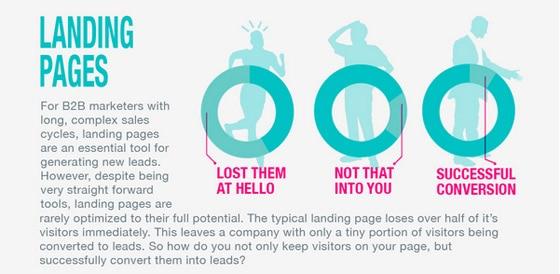 infographic-landing-pardot