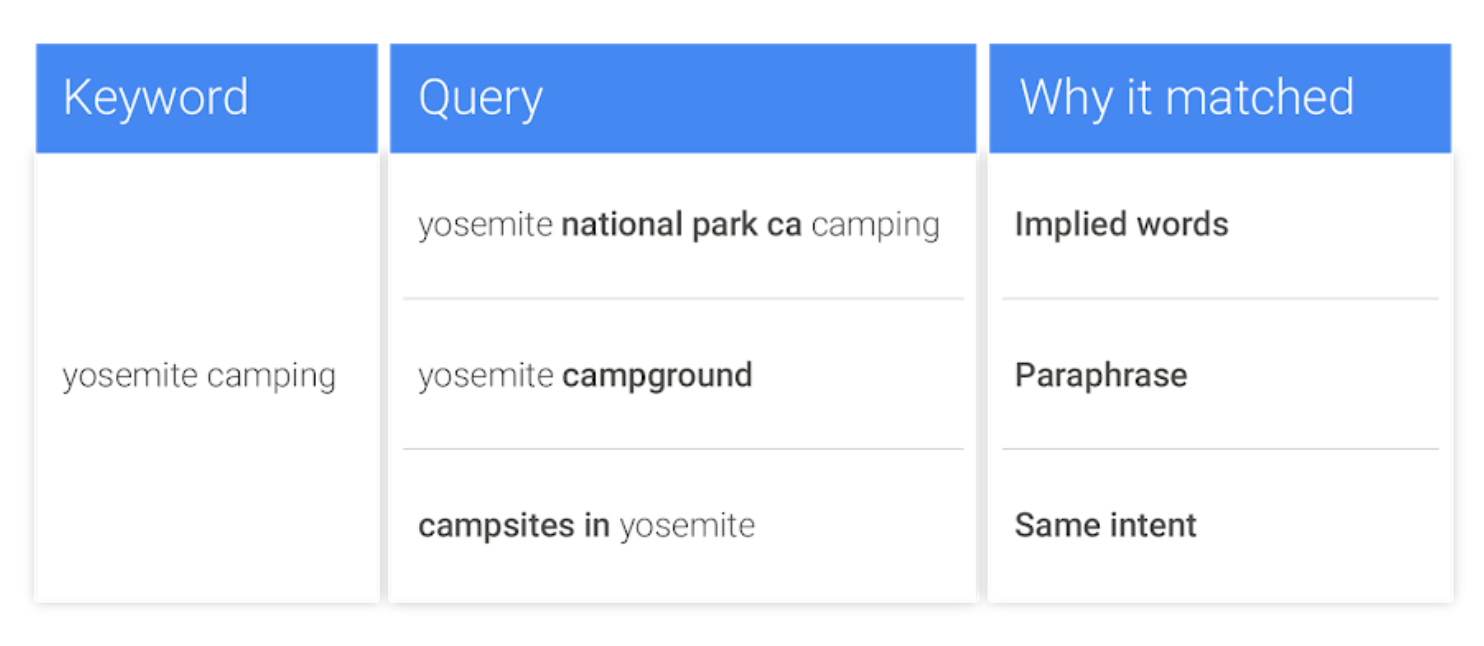 Intent-based matching in Google
