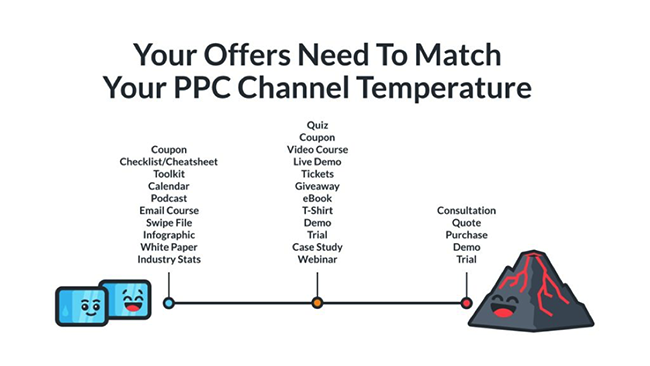 klientboost-match-ppc-channel-temperature