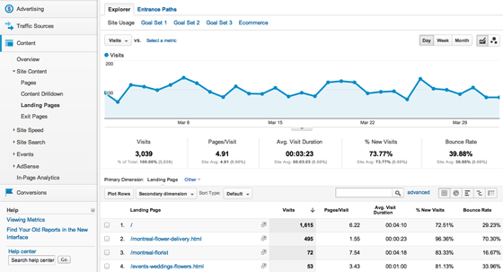 landing-page-analytics-content