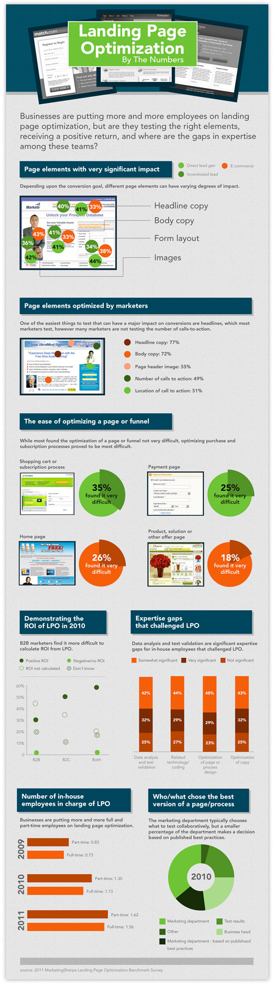 landing page optimization by the numbers