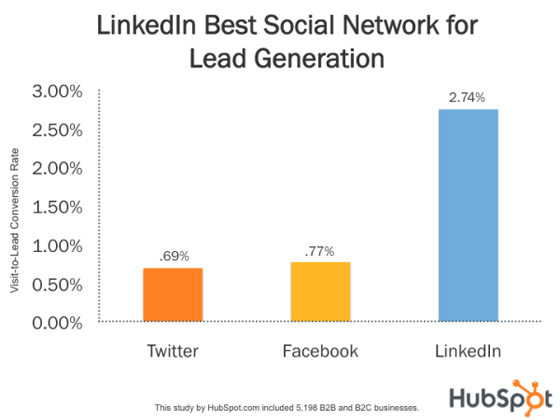Lead gen examples: LinkedIn
