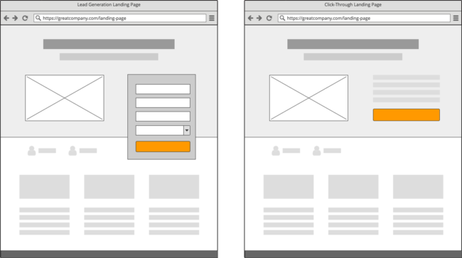 Landing Pages zur Leadgenerierung und Click-Through-Landing-Pages