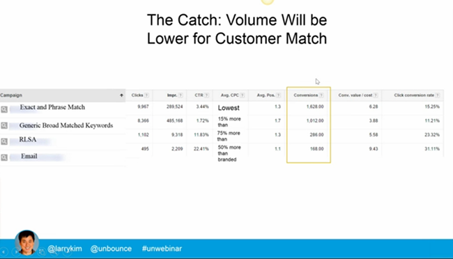 lower-conversion-volume-for-customer-match