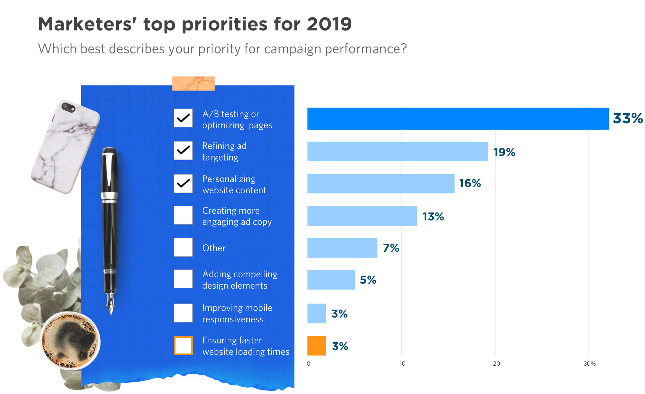 Marketers' Top 5 Priorities for 2019