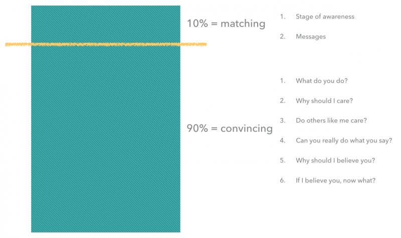 Joanna Wiebe's 10/90 Messaging Hierarchy