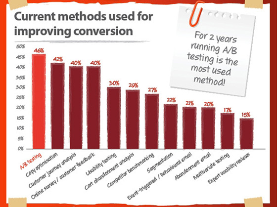 methods for improving conversion
