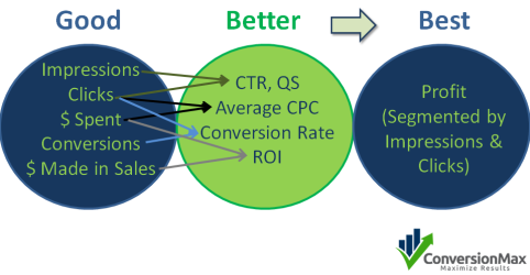Good, better and best metrics by Conversion Max