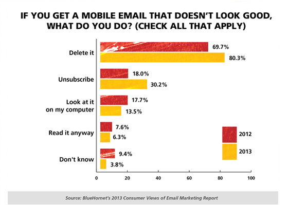 Mobile email statistics graph