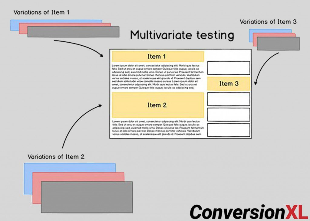 A Multivariate Test