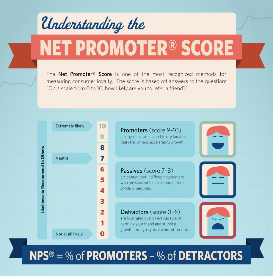 3 awesome ways to identify your biggest fans collect for Net promoter score survey template