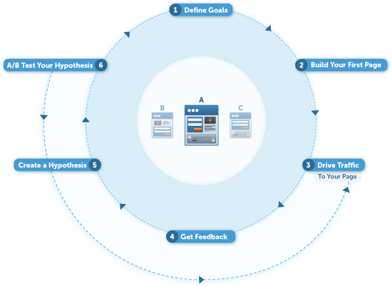 the landing page optimiziation process