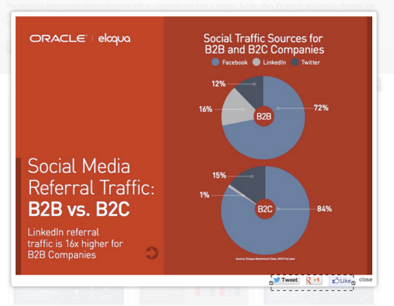 oracle social shares