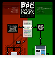 ppc for landing pages infographic