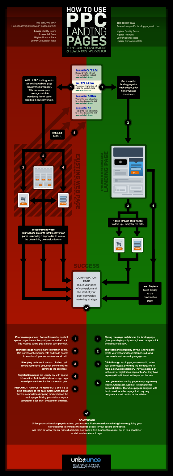 ppc landing pages infographic