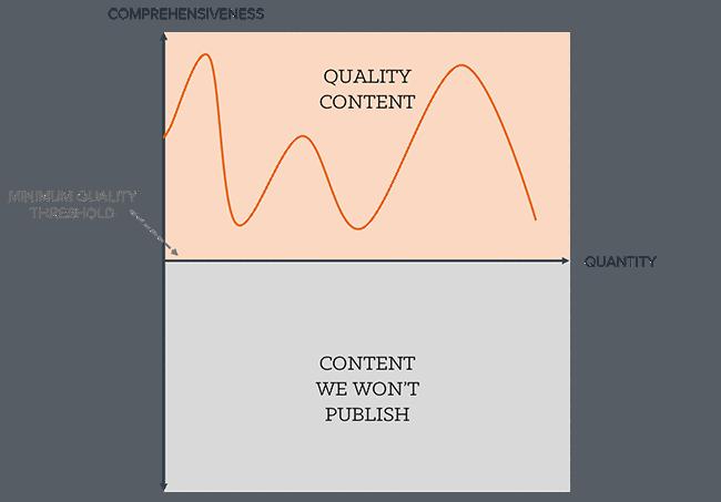 quality vs quantity graph