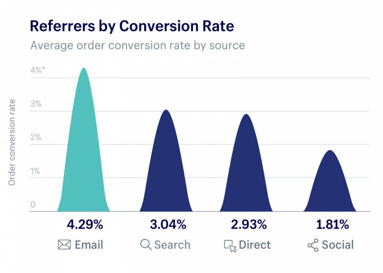 Chart showing referrers by conversion rate