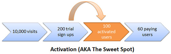 saas-customer-activation