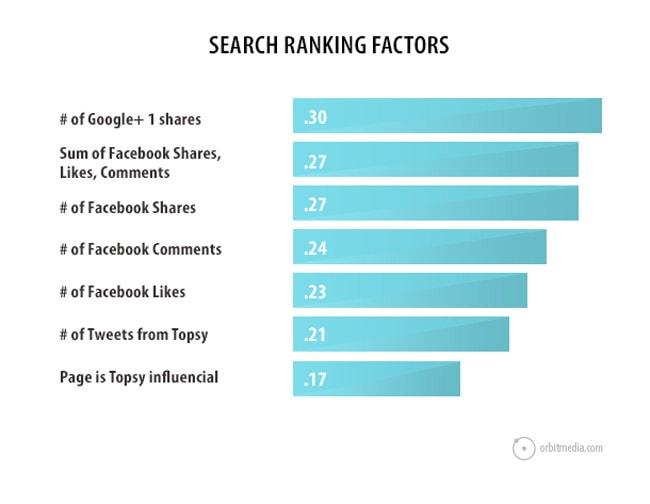 search-factors