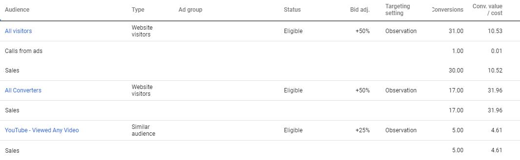 Segmented data by conversion name