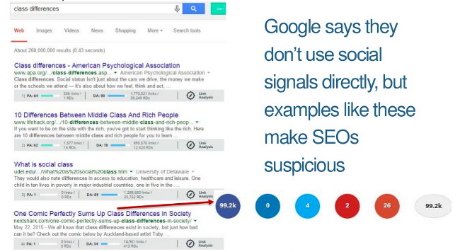 SEO and social signals