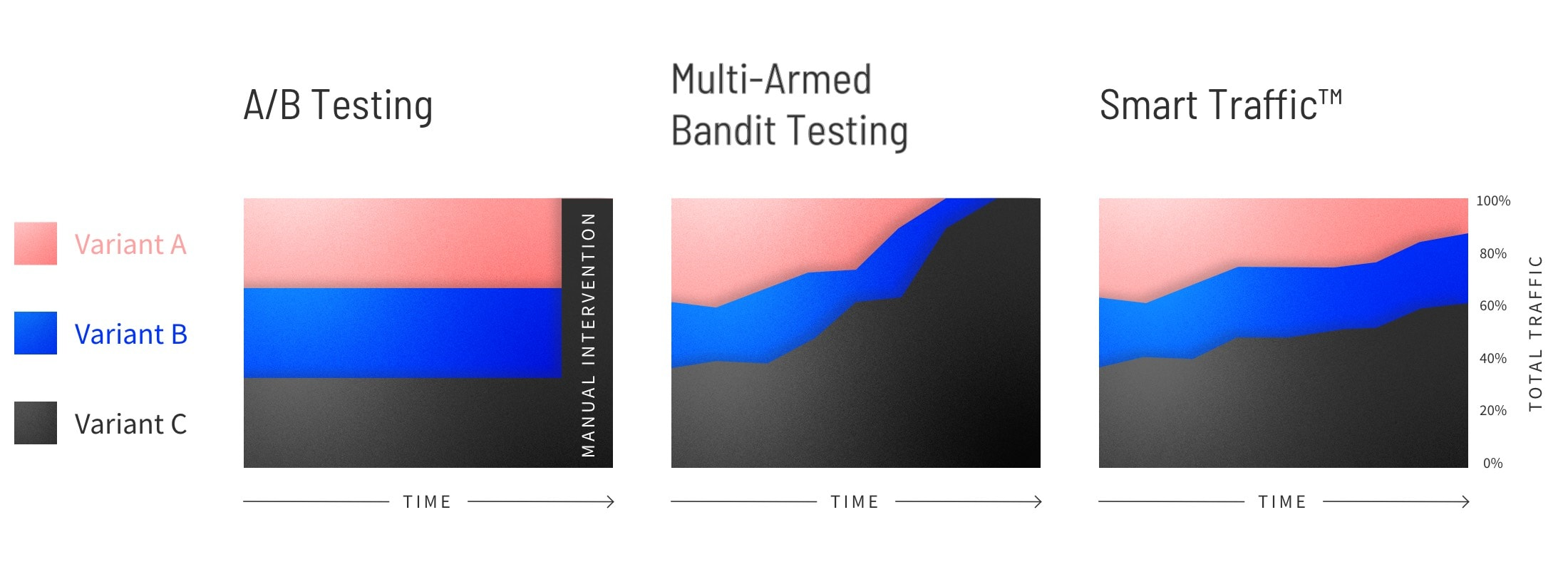 How traffic gets allocated in A/B testing vs Smart Traffic