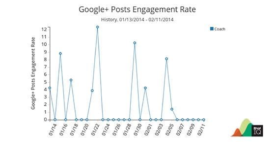 social-media-KPIs-googleplus-4