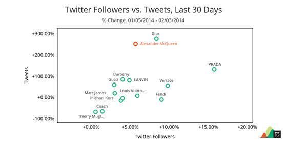 social-media-KPIs-tweets-followers