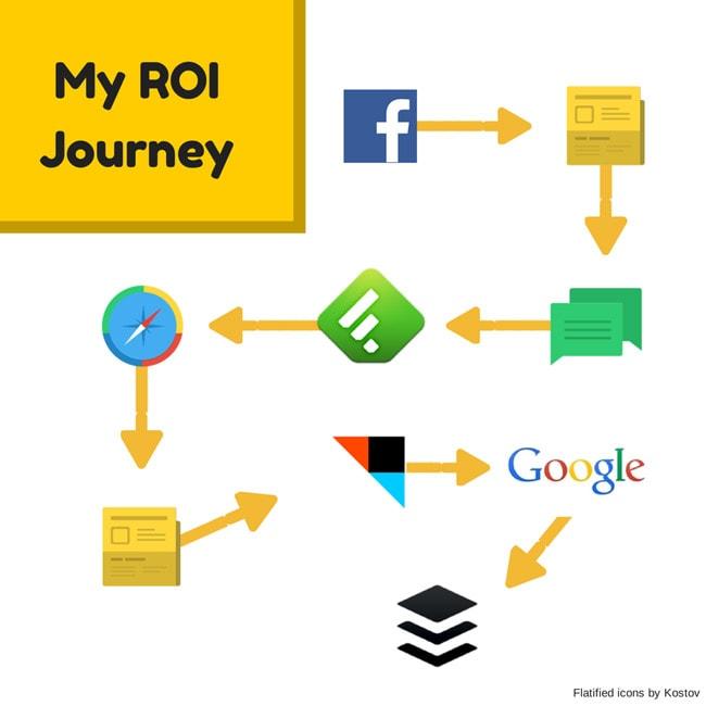 social-media-data-journey