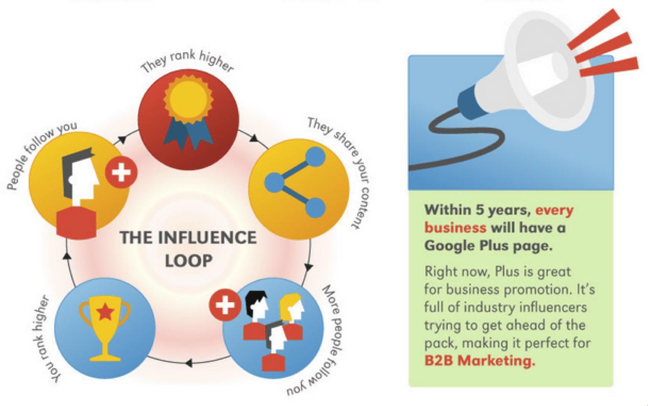 Social Media Influence Loop