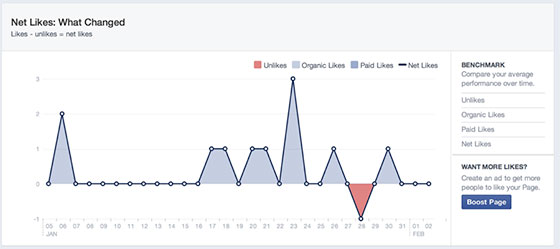 social-media-kpis-facebook-growth
