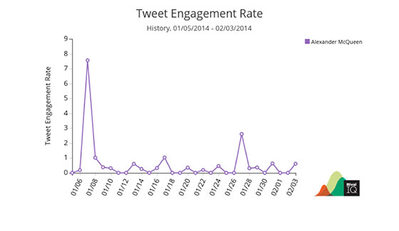 social-media-kpis-twitter-engagement-rate
