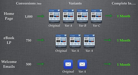 standardized-a-b-testing