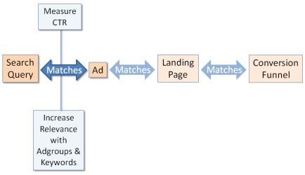 Match ad to search query