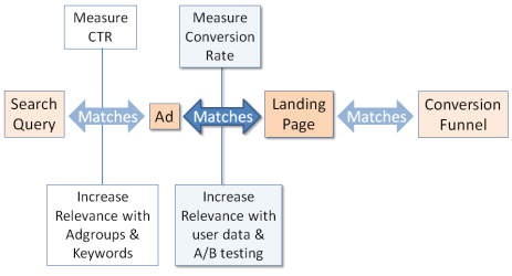 Match your ad and landing page