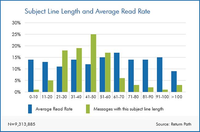subject-line-length
