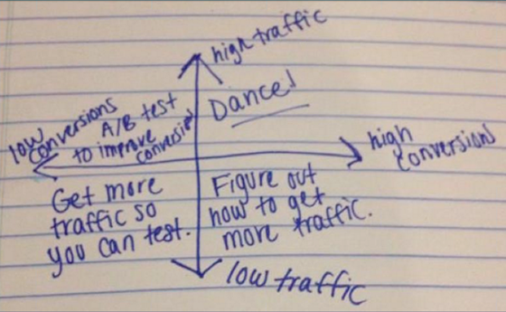 testing-graph-conversions-traffic