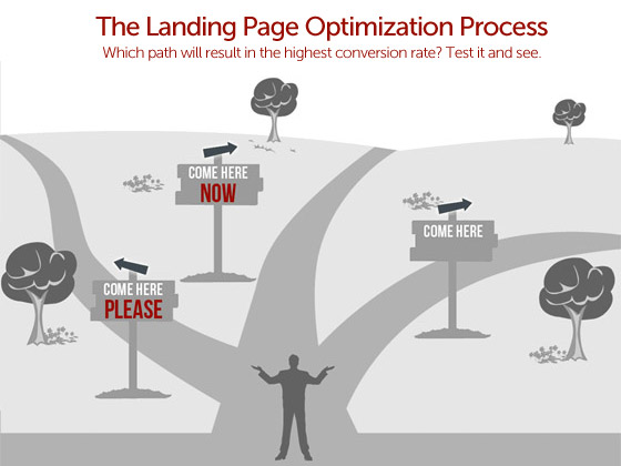 The landing page optimization process