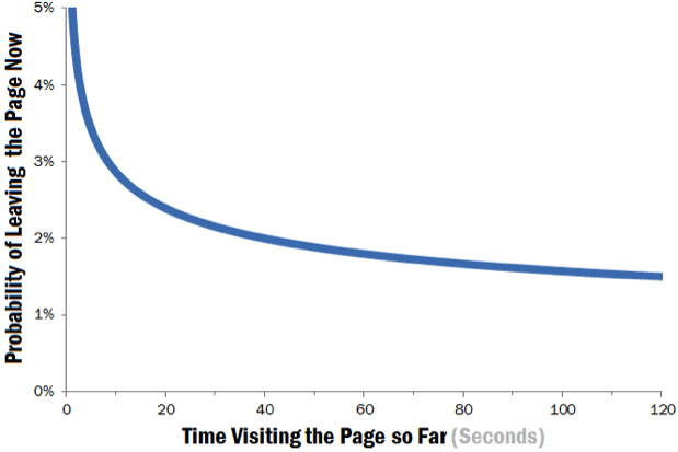 time-visiting-page-graph