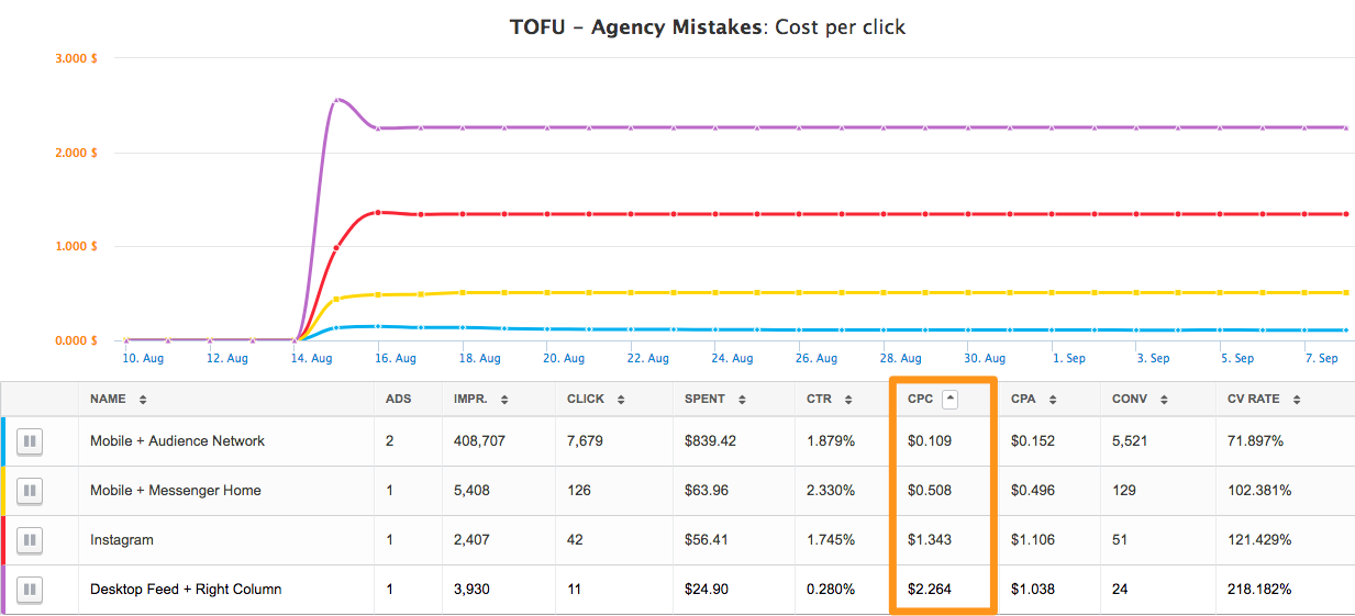 Top-of-Funnel Traffic