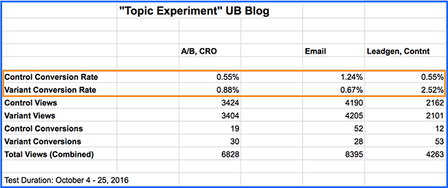 topic-experiment