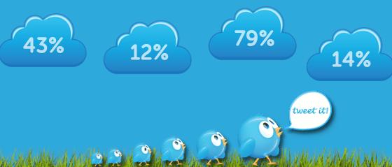 52 tweetable marketing stats of 2012